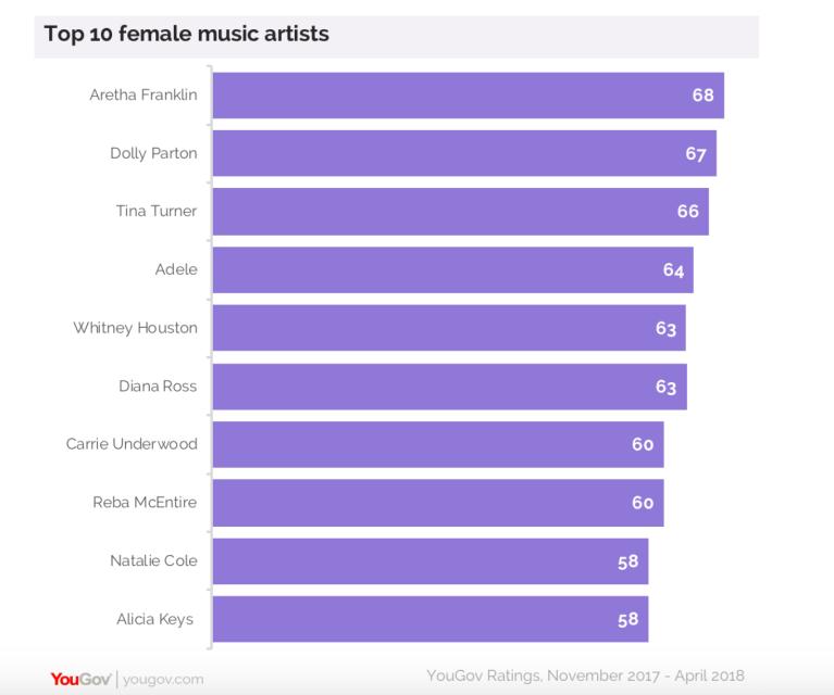 Top Ten Female Artist - Tina Turner - Aretha Franlin - Dolly Parton.png