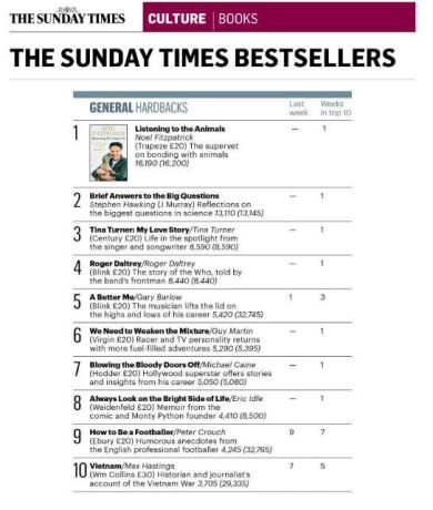 Tina Turner Sunday Times Charts 2018